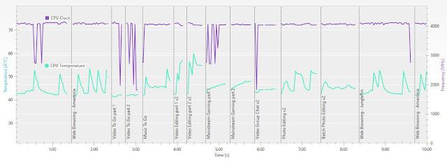 Temperatura AMD RYZEN 5 3400G