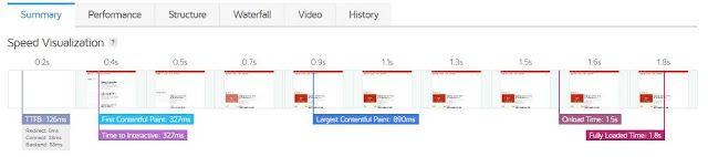 Memvisualisasikan Kecepatan Loading Halaman Website