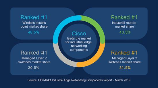 Cisco Internet of Things (IoT), Cisco Tutorial and Materials, Cisco Online Exam, Cisco Study Materials, Cisco Guides