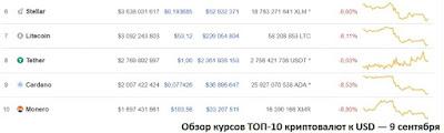 Обзор курсов ТОП-10 криптовалют к USD — 9 сентября 2018