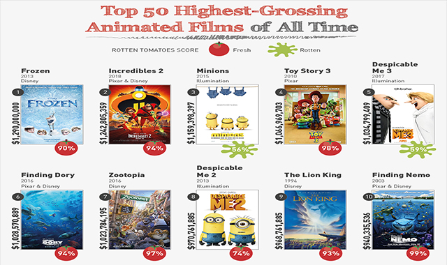 An Analysis of the Top 50 Highest-Grossing Animated Films of All Time #infographic