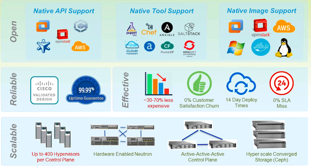 advantages of the Cisco Openstack managed service: Metapod