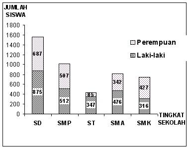 Diagram Batang Metode Analisis Data Statistik