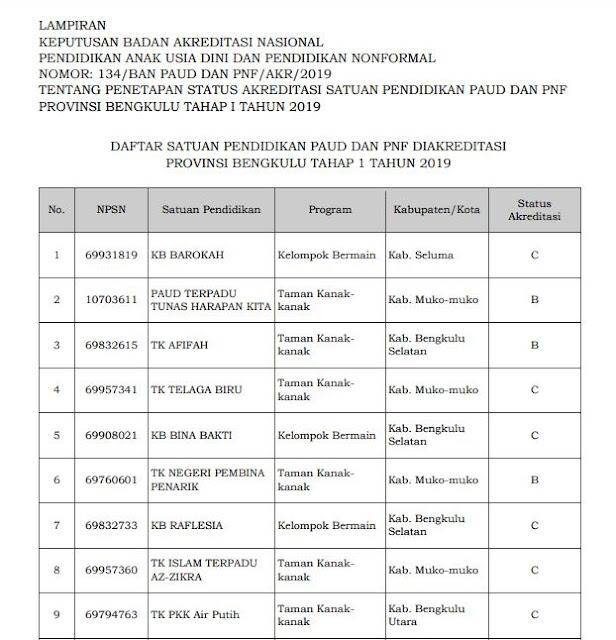 Hasil Akreditasi PAUD Provinsi Bengkulu 2019
