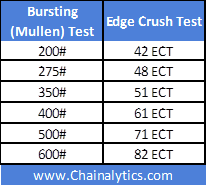 We  ve seen  hundred versions of the following table comparing bursting test and edge crush standards also packaging matters rh sing