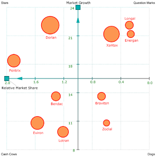 The BCG Matrix (Growth-Share Matrix) was created in the late 1960s by the founder of the Boston Consulting Group, Bruce Henderson, as a tool to help his clients with efficient allocation of resources among different business units
