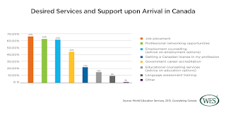 Desired services and support upon arrival in Canada