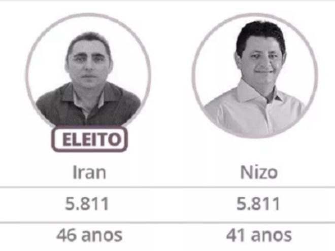 Candidatos a prefeito empatam no Ceará, e mais velho fica com o cargo