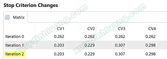 Phân tích mô hình ước lượng trên SMARTPLS
