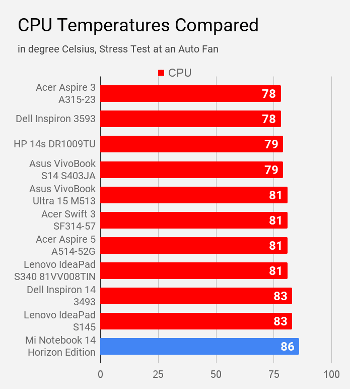 Mi Notebook 14 Horizon CPU temperature compared with other laptops of Rs 60,000 price.