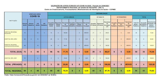 86,67 % da taxa de ocupação dos leitos de UTI do SUS (06 vagas) e 100 %  particular  dos Hospitais do Vale do Ribeira (23/04)
