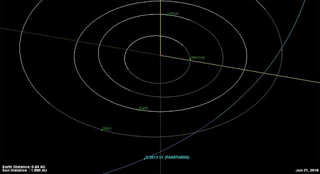 Trajetória do Cometa C-2013 X1 PanSTARRS pelo Sistema Solar interior - perigeu