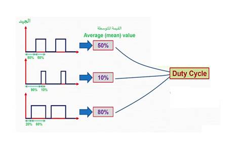 Duty Cycle