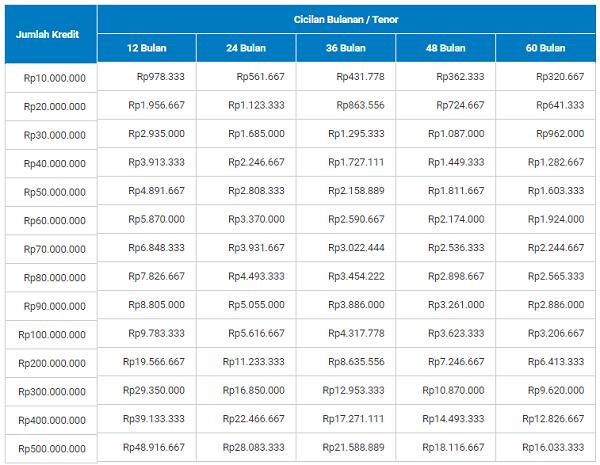 Tabel Pinjaman KTA BRI