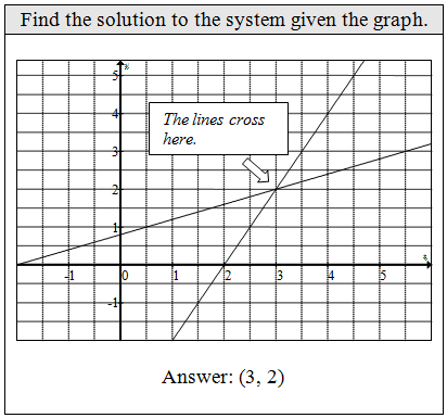 OpenAlgebra com: Solving Linear Systems by Graphing