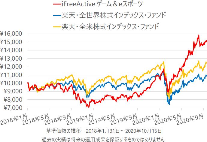 iFreeActive ゲーム&eスポーツ、楽天・全世界株式、楽天・全米株式の基準価額の推移(チャート)