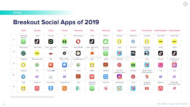 Breakout Social Apps of 2019