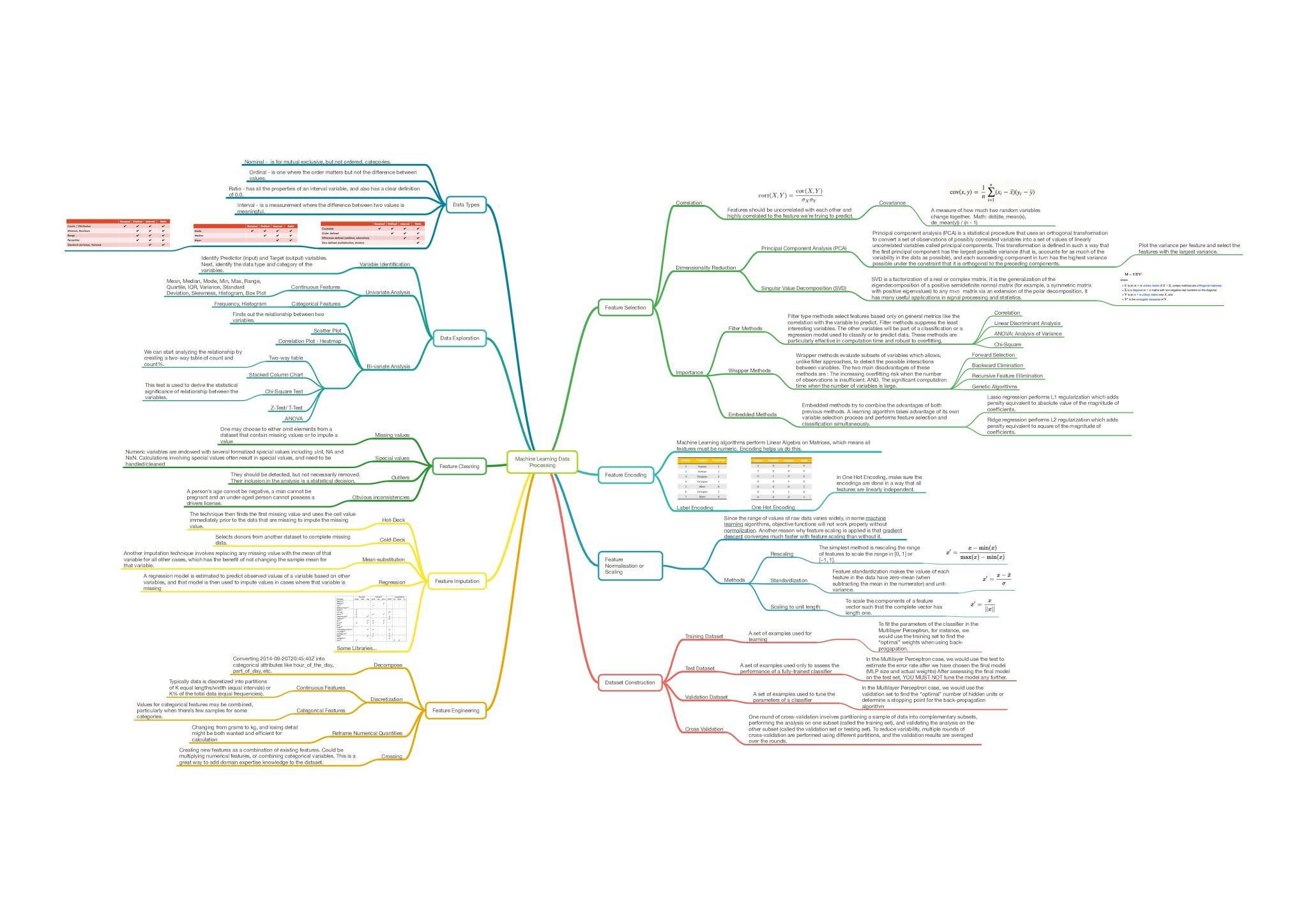 Data Processing in Machine Learning - Machine Learning Roadmap PDF