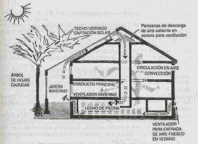 Arquitectura bioclimatica dise o y construcci n de domos Diseno de invernaderos pdf