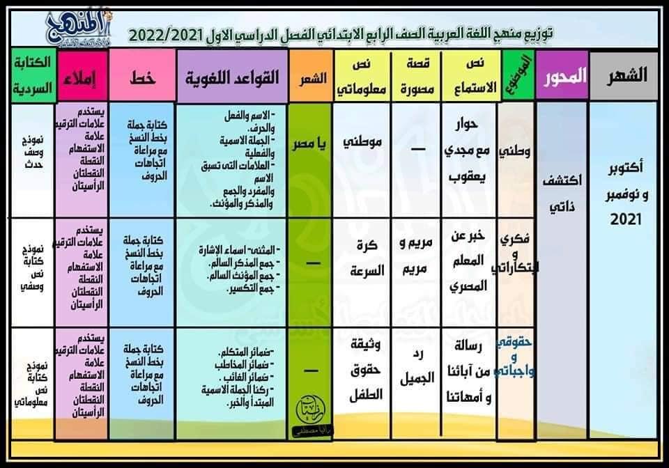 منهج اللغة العربية الصف الرابع الابتدائي ترم اول 2022 12