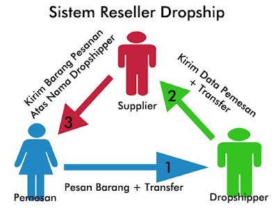 Perbedaan Dropship dan Reseller, Untung Mana?