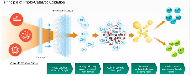 Principle of Photo-Catalytic Oxidation in AIRsteril