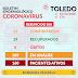 TOLEDO TERMINA O DIA SEM ÓBITOS PELO CORONAVIRUS, 13 PACIENTES CONFIRMADOS E 29 RECUPERADOS