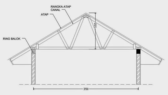 Menghitung Kebutuhan Baja Ringan Atap Jurai Proyek Sipil Cara Canal Pada