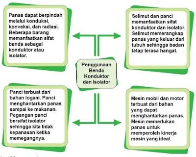 Kunci-Jawaban-Kelas-5-Tema-6-Halaman-150-Buku-Tematik