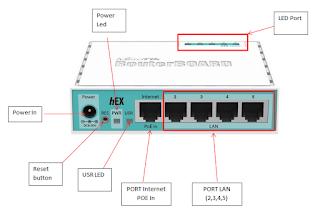 Router Mikrotik RB750Gr2