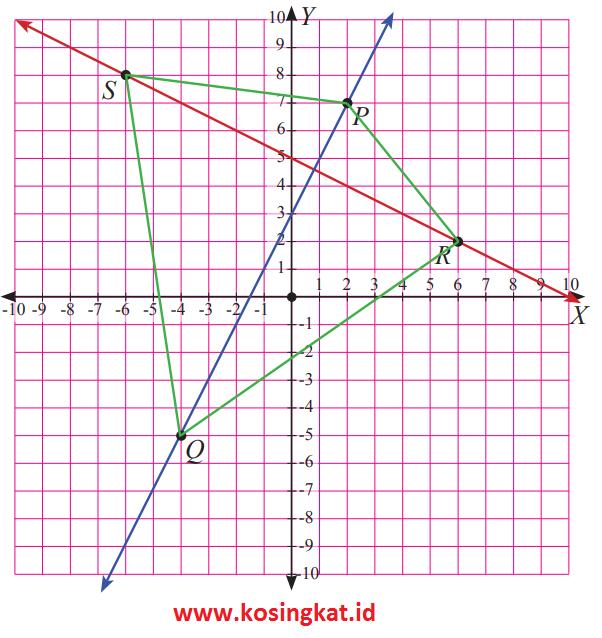 Kunci Jawaban Matematika Kelas 8 Halaman 66 70 Uji Kompetensi 2 Kosingkat