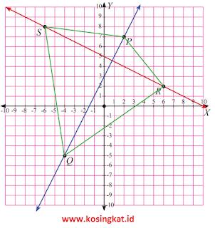 kunci jawaban  uji kompetensi 2 matematika kelas 8 halaman 66 - 70