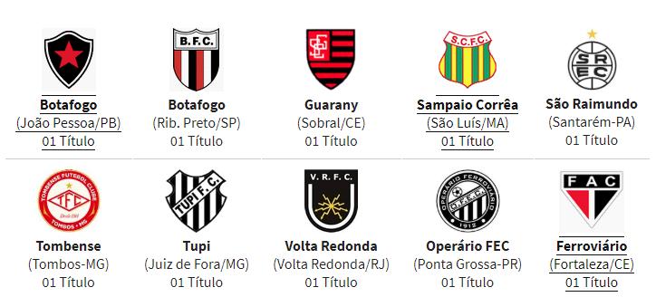 Clubes Campeões do Campeonato Brasileiro da Série D (2009-2018)
