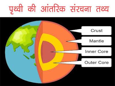 पृथ्वी की उत्पत्ति एवं संरचना सामान्य ज्ञान