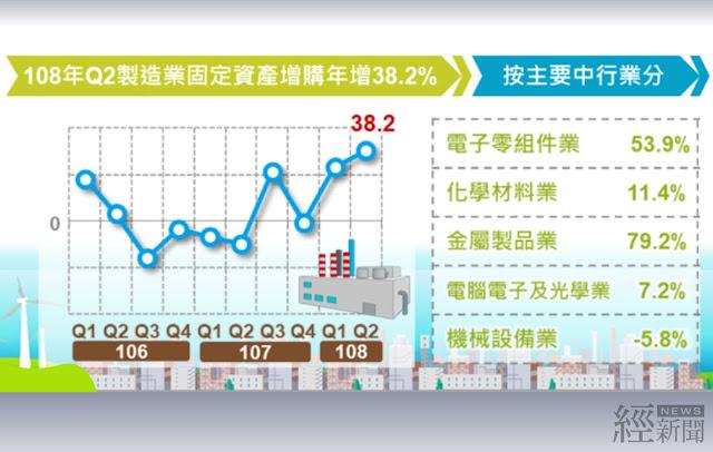 第2季製造業投資年增38.2%  創2010年Q4以來最大增幅