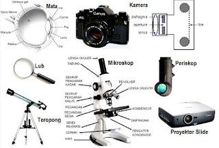 Materi Fisika Alat Optik (Mikroskop, Teropong, Periskop)