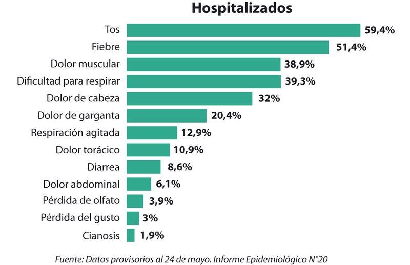 Síntomas más frecuentes de los enfermos de Covid-19 en Chile