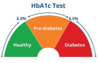 hba1c testi değerleri