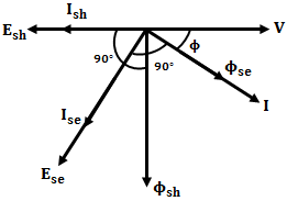 Induction Type Wattmeter