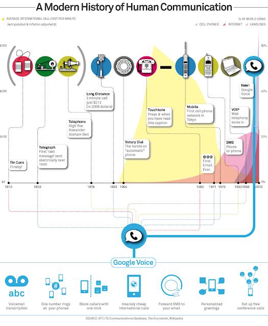 Historia de la tecnología de comunicación. infografía