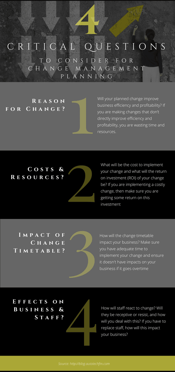 Change Management Planning Infographic
