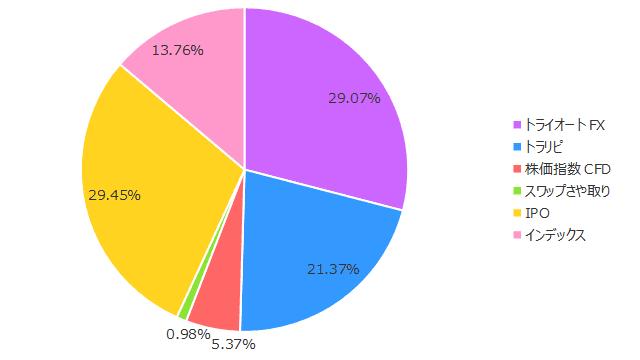2019年4月の保有商品(割合)