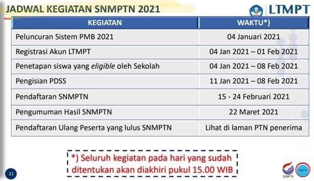 Jadwal SNPMTN 2021