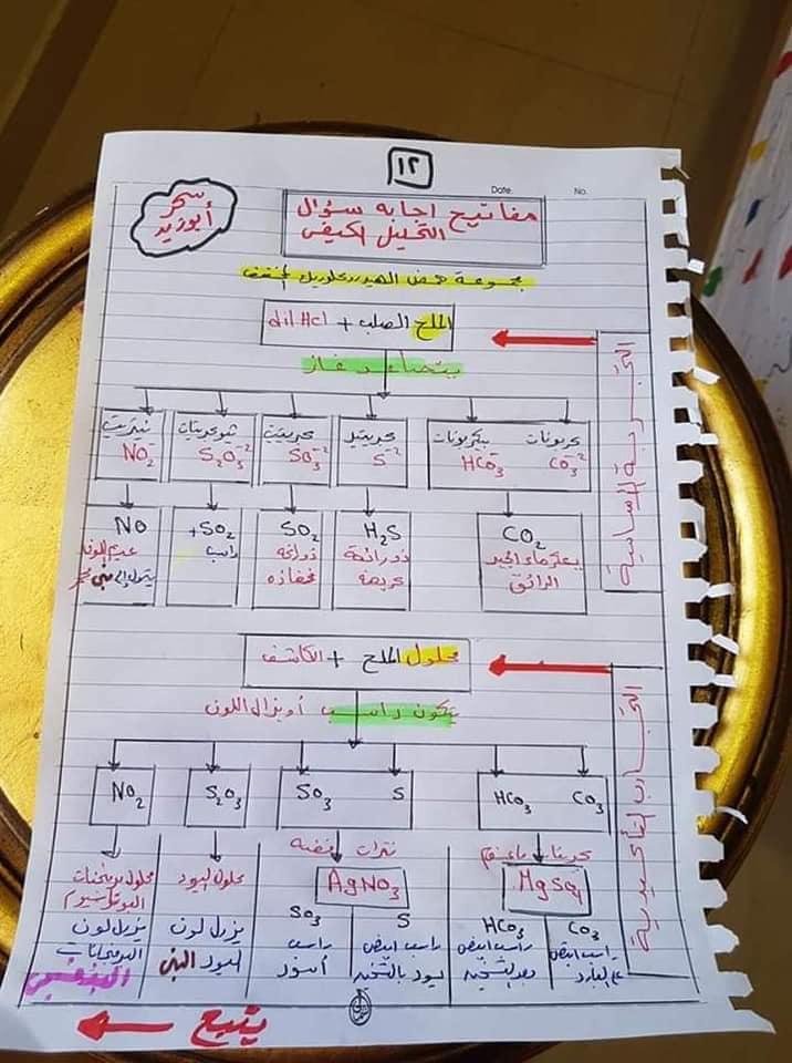 مفاتيح اجابه سؤال التحليل الكيميائي الكيفي للصف الثالث الثانوي أ/ سحر أبو زيد 12