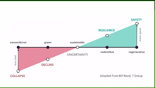 Image on steps to become resilient based on work from Bill Reed