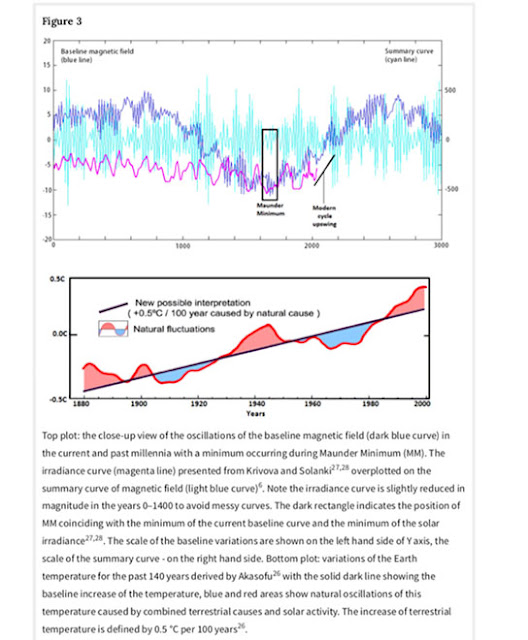 Fitting solar magnetic field to historic time series (V. Zharkova, et al, Nature, 24 June 2019)