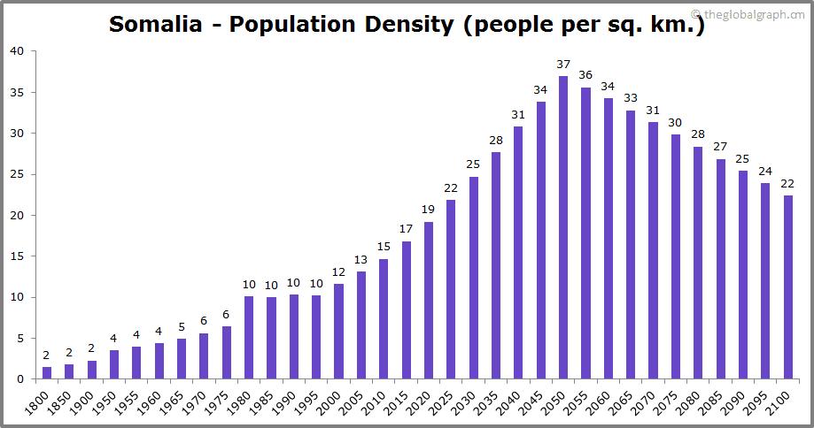 Somalia  Population Density (people per sq. km.)
