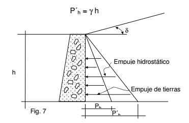 empuje hidrostático