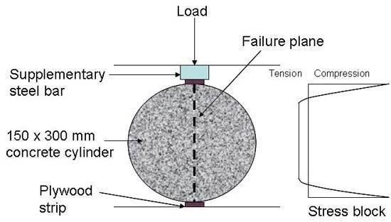 Split Tensile Strength of Concrete Definition, IS Code, Test Procedure, Formula