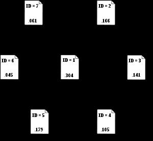 örnek pagerank şeması